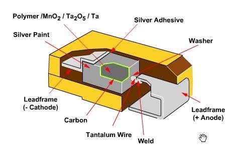 钽电容结构_钽电容内部结构图