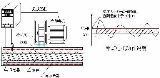 作为台达温控器的特色产品:模块型的dtc