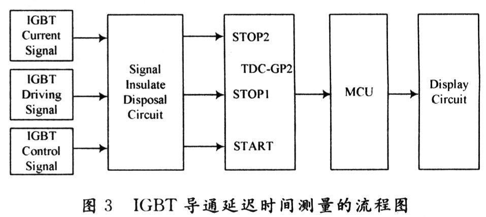 其中,igbt的控制信号作为时间测量芯片tdc-gp2的start端口输入,驱动