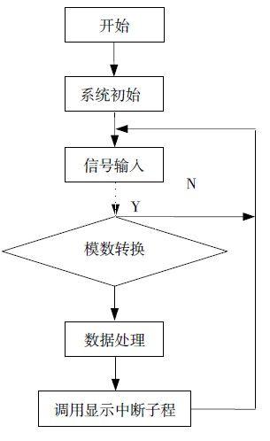 微压力传感器接口电路设计