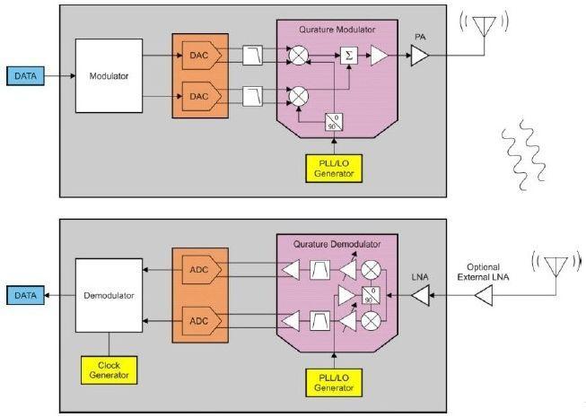 图 1:典型低功耗无线发送器(顶部)和接收器(底部)结构图。 这是低功耗无线设备在性能和功耗之间的一种折中方法。 外部放大器(不管是外部 LNA 还是外部 PA)添加到需要远距离通信的系统中以增加链路裕量。图 1 给出了在接收端添加一个外部 LNA 来优化无线链路裕量的方法。这样即符合 FCC 规定,又可以在不增加发射端复杂性的情况下提升链路裕量。 低功耗无线链路的理论通信距离 无线链路通信距离的理论极限值由弗里斯(Friis)方程式决定(请参见式1):