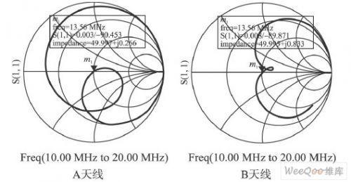 rfid天线阻抗自动匹配技术