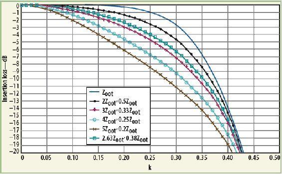 宽带rf阻抗变压器的设计