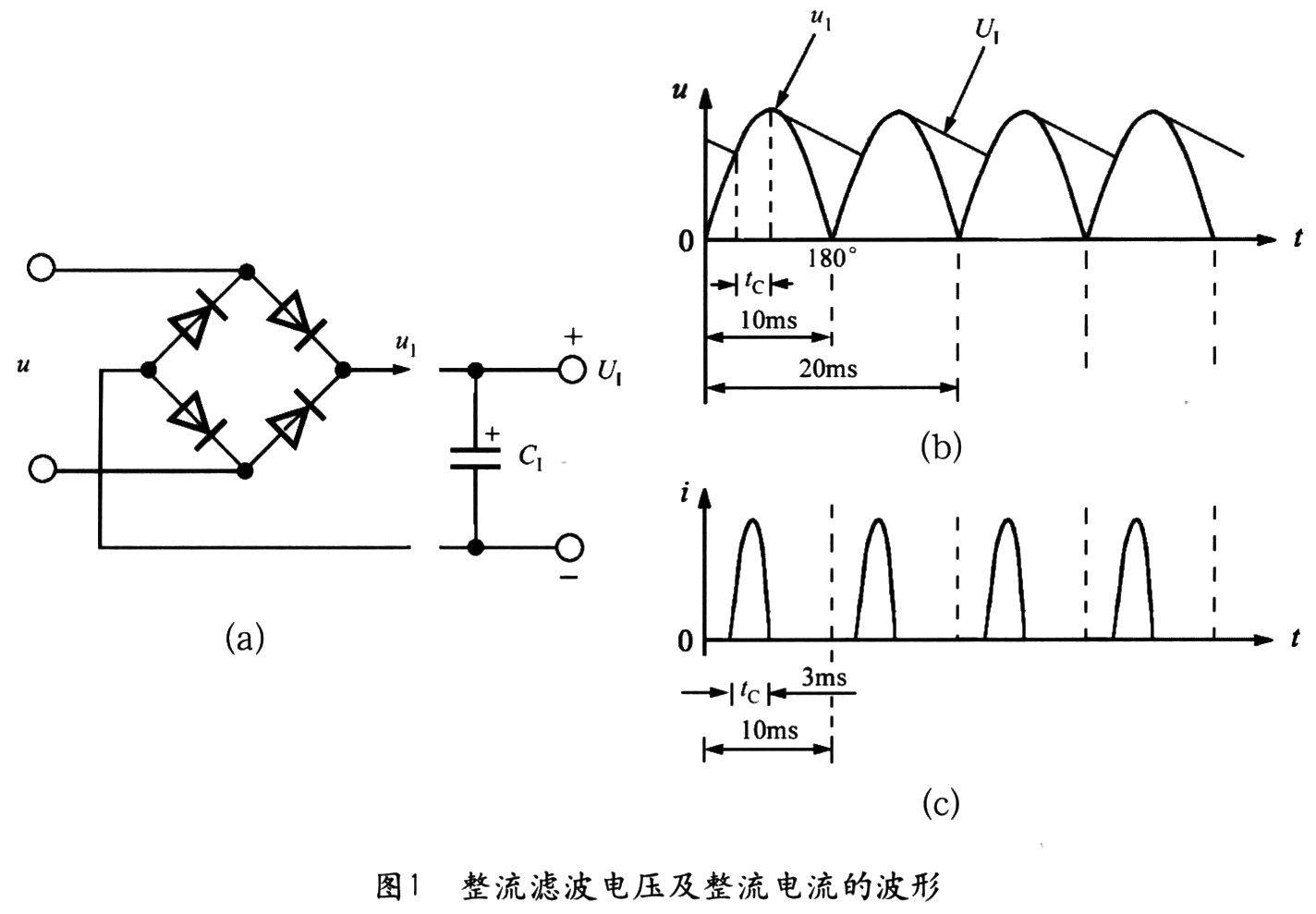 桥式整流滤波电路的原 理如图1(a)所示,整流滤波电压及整流电流的波形