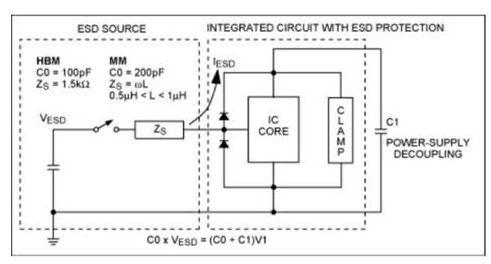 良好的ic设计能够在ic装配到应用电路的过程中保护ic免遭esd冲击的