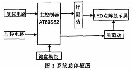 点阵led 电子显示屏系统硬件电路及工作原理