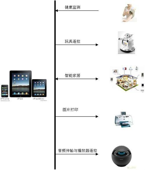 Apple系列产品蓝牙MFI透明串口传输解决方案