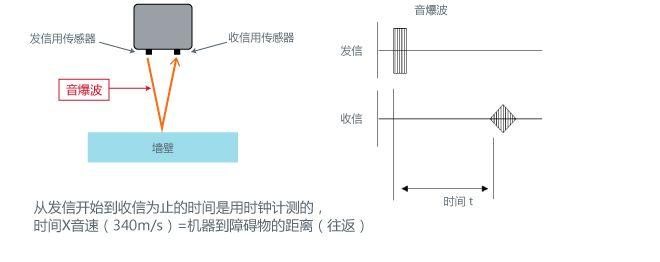 什么是超声波传感器,其工作原理是怎样的呢?
