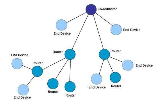 虽然新一代的5G通讯朝向更高频的方向走,例如5GHz以上的频段,甚至可以高到28GHz、30GHz等,但其实无线通信也有另一个趋势,是往更低频的位置走,即1GHz以下的频段,英文称为Sub-1GHz。 这如同计算机运算一样,一是往更高效能推进,另一是往更低廉小巧推进,现在的桌上型PC可以小到只有USB随身碟般大小,称为PC-on-a-Stick,或者可以只有名片般大小,价位更只有20~35美元,如树莓派(Raspberry Pi, RPi)。 而所谓Sub-1GHz,就字义上而言是泛指低于1GHz频段的