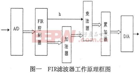 fir滤波器原理|什么是fir滤波器及其工作原理